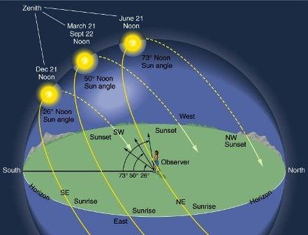 sun angle seasonal.jpg
