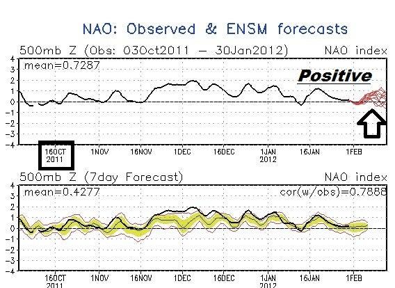 NAO predicting.jpg