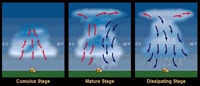 storm develp.jpg
