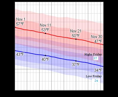 november temperatures.png