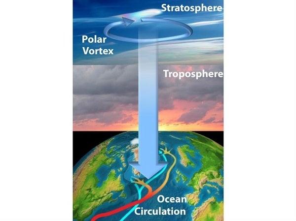 polar vortex.jpg