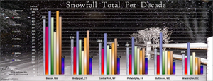 snow fall per decade.png