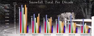 snow fall per decade.png