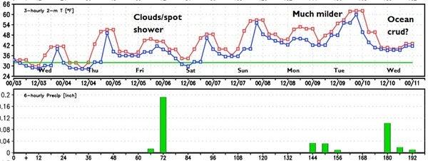 Next weeks weather.jpg