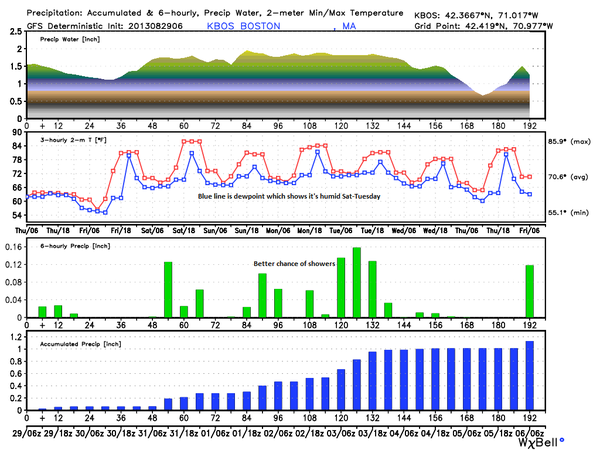 Labor day weekend forecast boston.png
