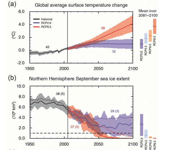 Climate Predictions.png