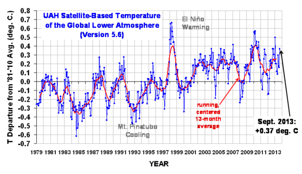 Temperature trends latest.png