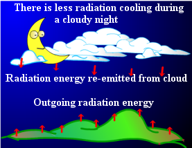 clouds stop radiational cooling.png