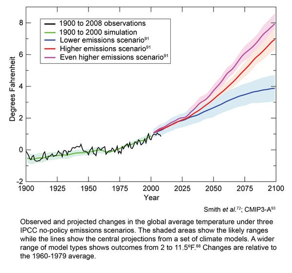 Climate change predictions.jpg