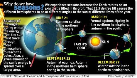 why seasons.jpg