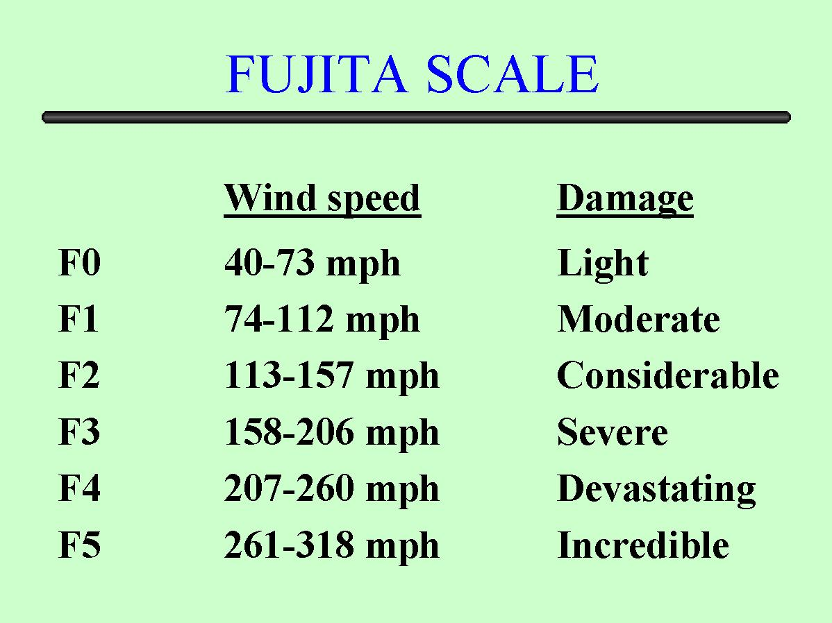 Fujita scale weather wisdom.jpg