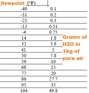dew point can what it can hold.png