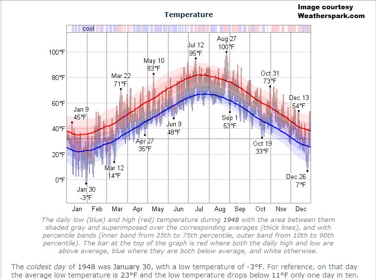 boston temperatures 1948.png