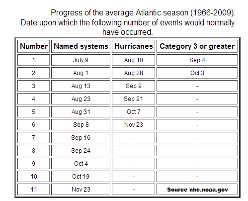 storms average by date.png