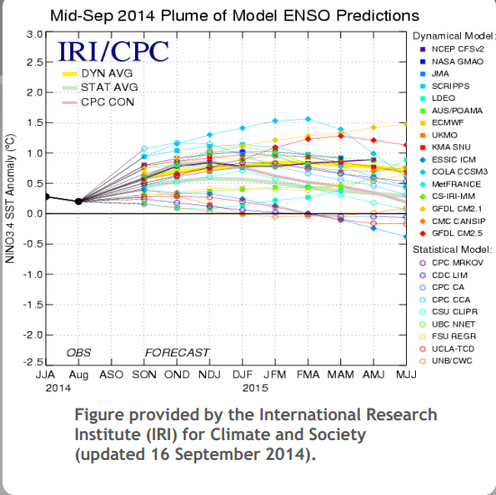predictions for el nino 927.png