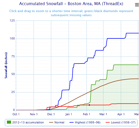 2012-2013 winter totals boston.png