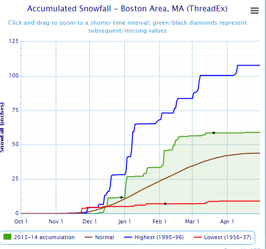 2013-2014 winter totals boston.png