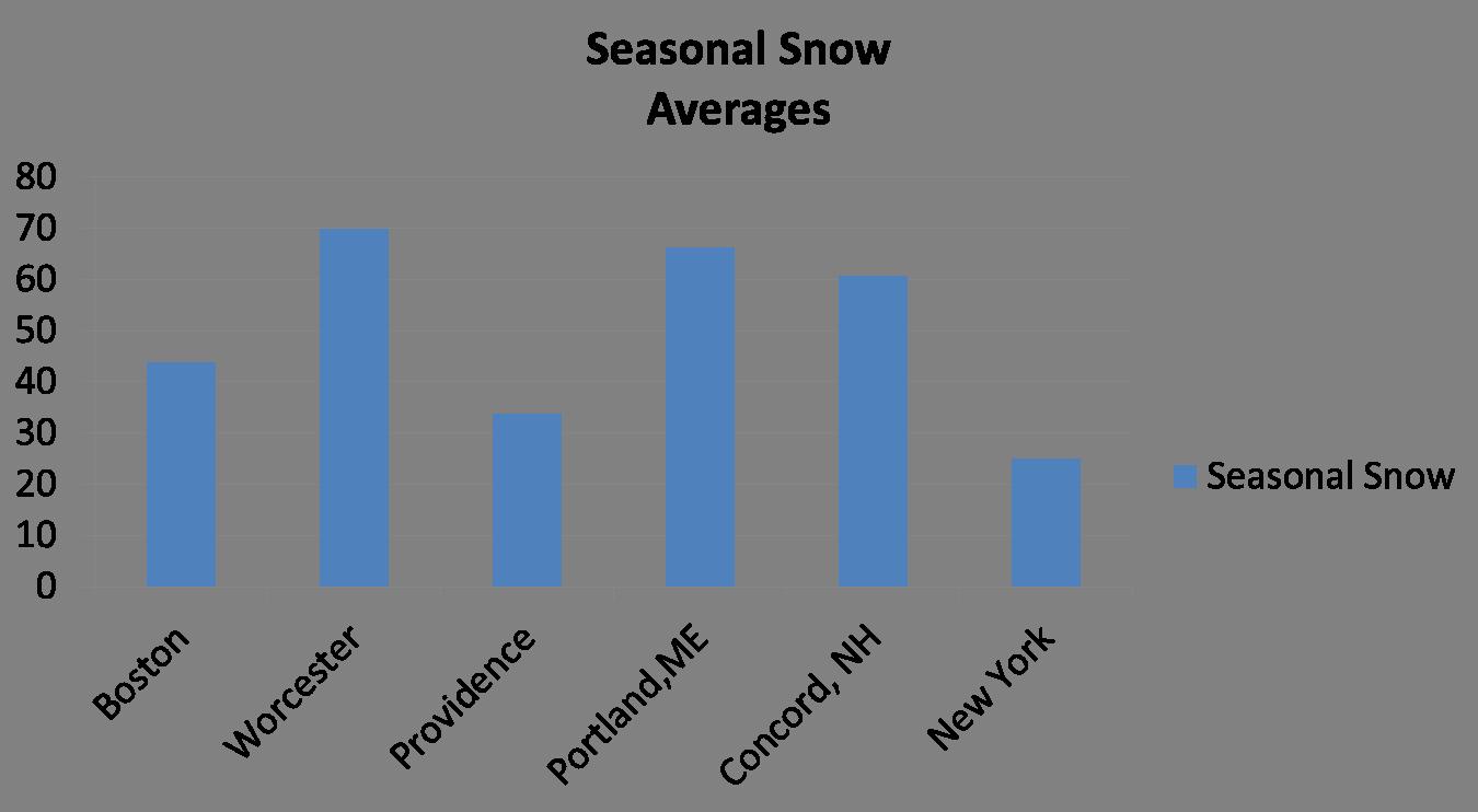 Average snowfall Boston New York Portland1.png