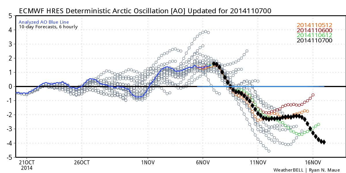 arctic oscillation110714.png
