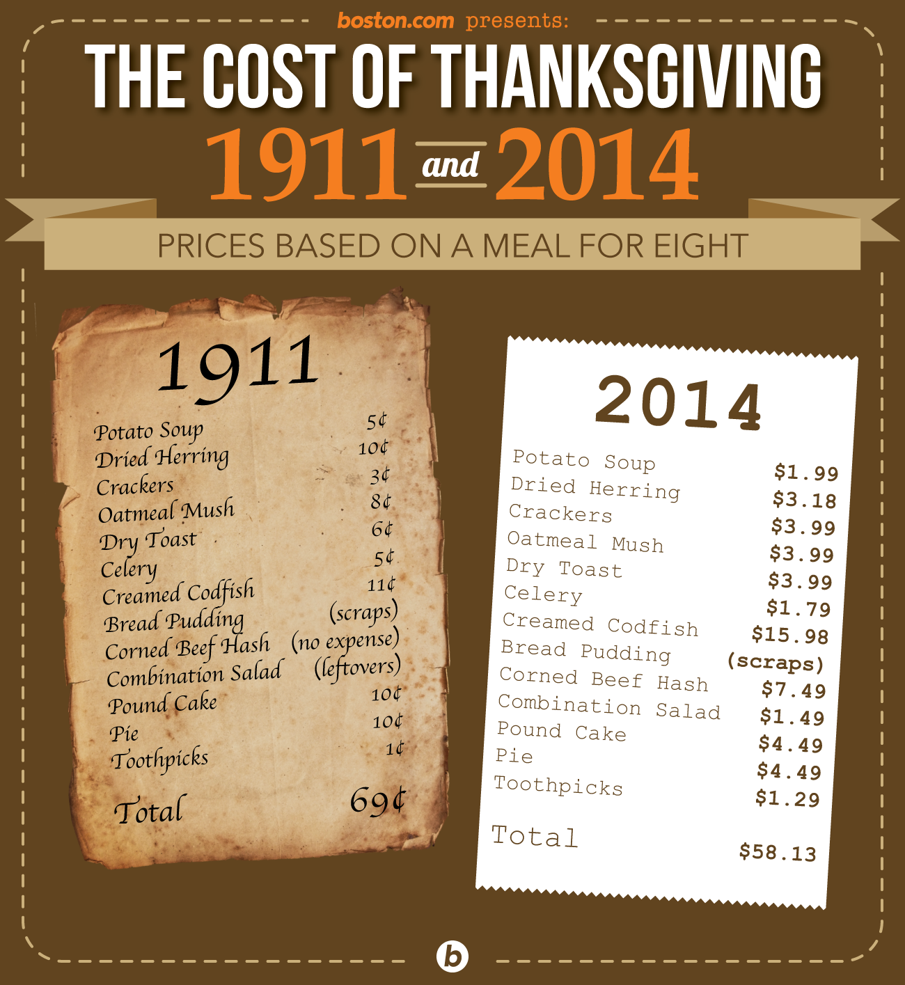 In 1911, A Frugal Thanksgiving Meal Cost 69 Cents. What