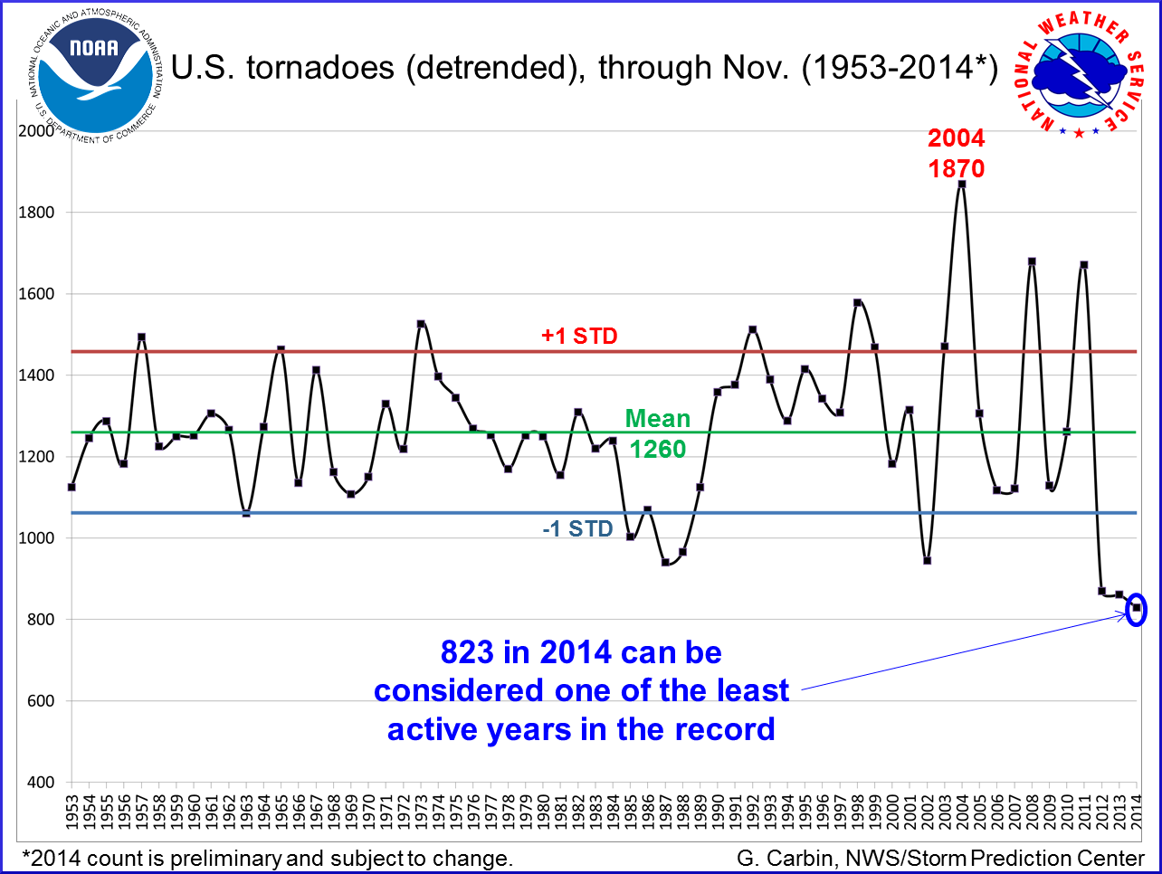 50 years of tornadoes 121114.png