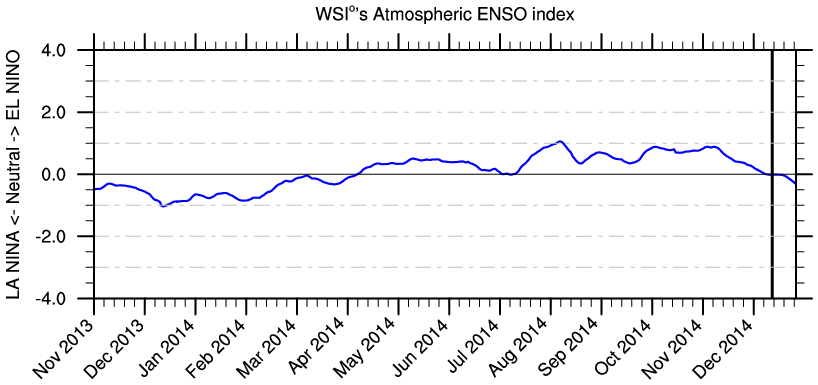 enso less effective 122914.png