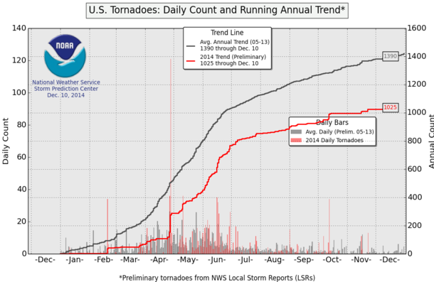 tornadotrendline121114.png