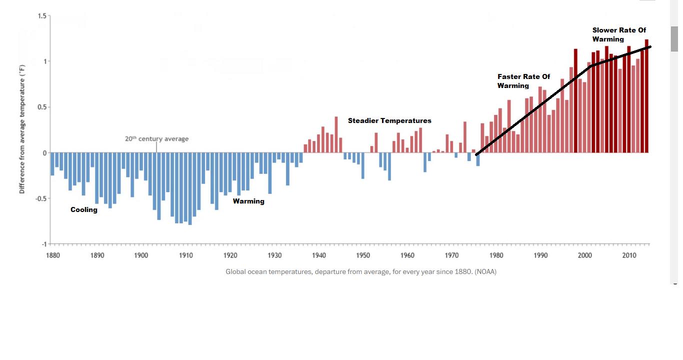 NOAA Temperatures.png