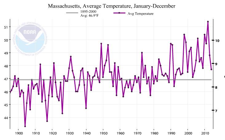 NOAA Temperaturesmass11715.png