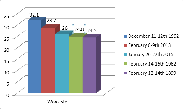 worcester snow12715.png