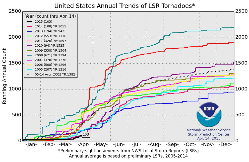 tornadoe comparison years.png
