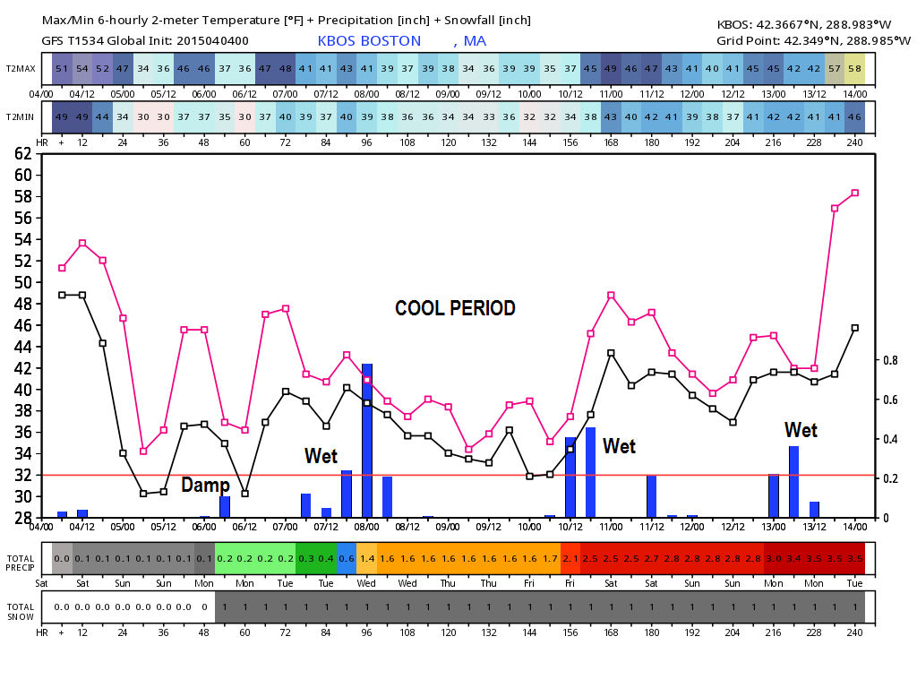 wet period upcoming.png