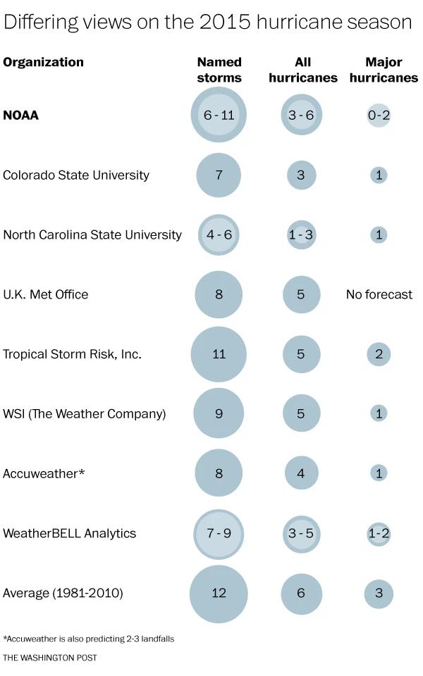 hurricane predictions 2015.png