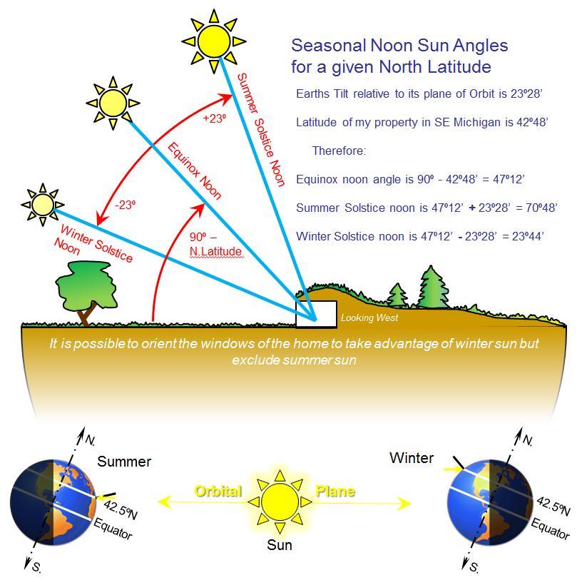 winter versus summer solstice.jpg