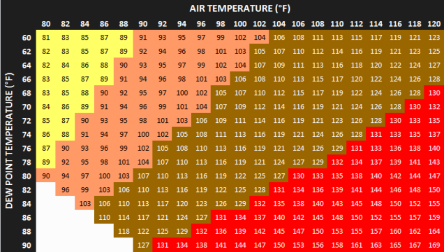 dew point and temperture heat index.png