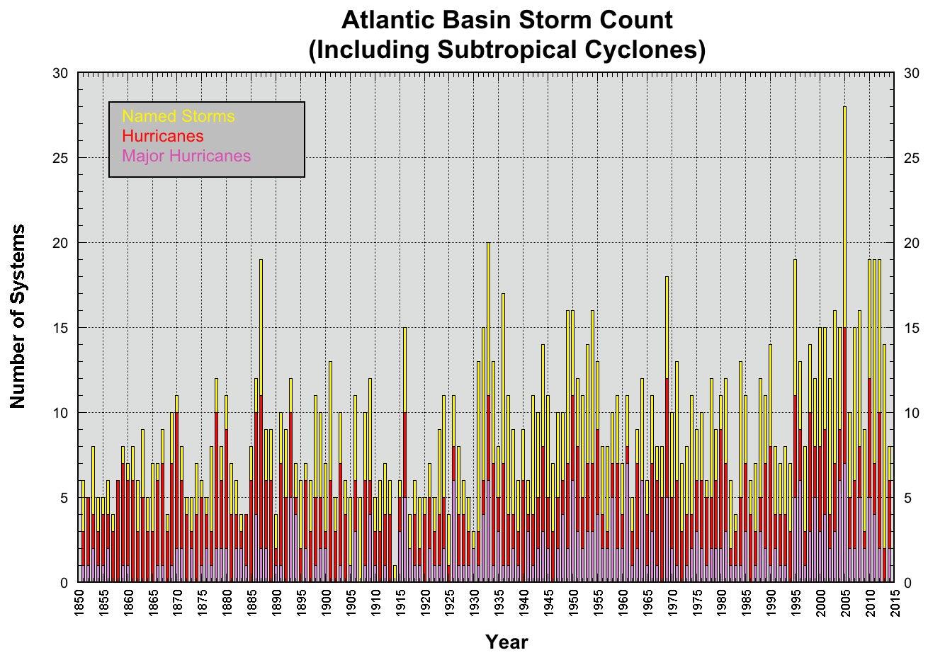 storm count in the atlantic.jpg