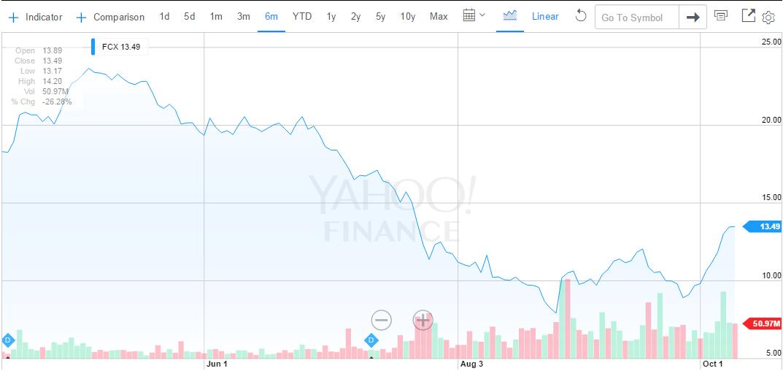 stocks freeport.png