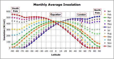 radiation versus latitue.png