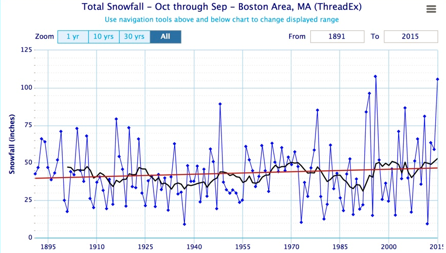 snowfall over the years Boston.png