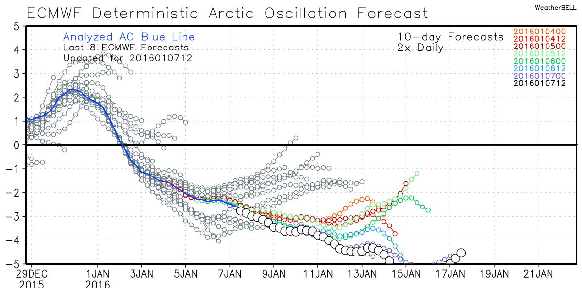 arctic o forecastsdf.png