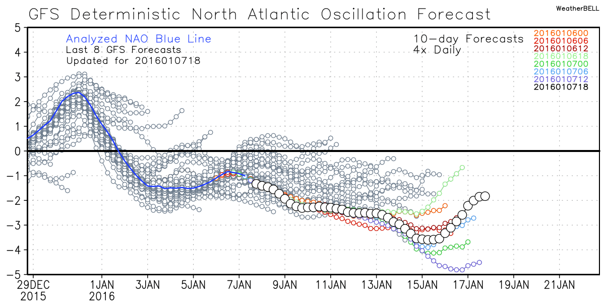 nao forecast.png