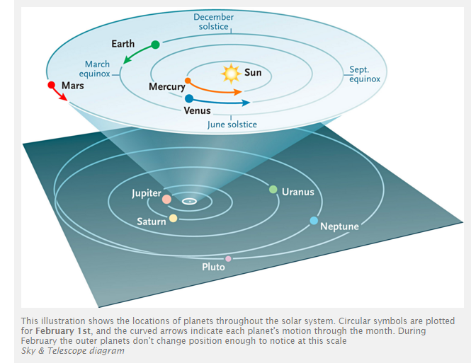 sky and telescope 5 planetsqsdf.png