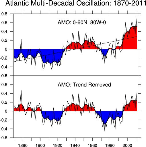 amo oscillation chart climate change sea level rising.png