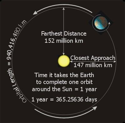 orbit of earth.jpg