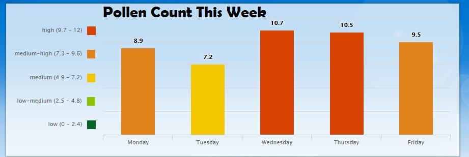 Pollen Count This Week