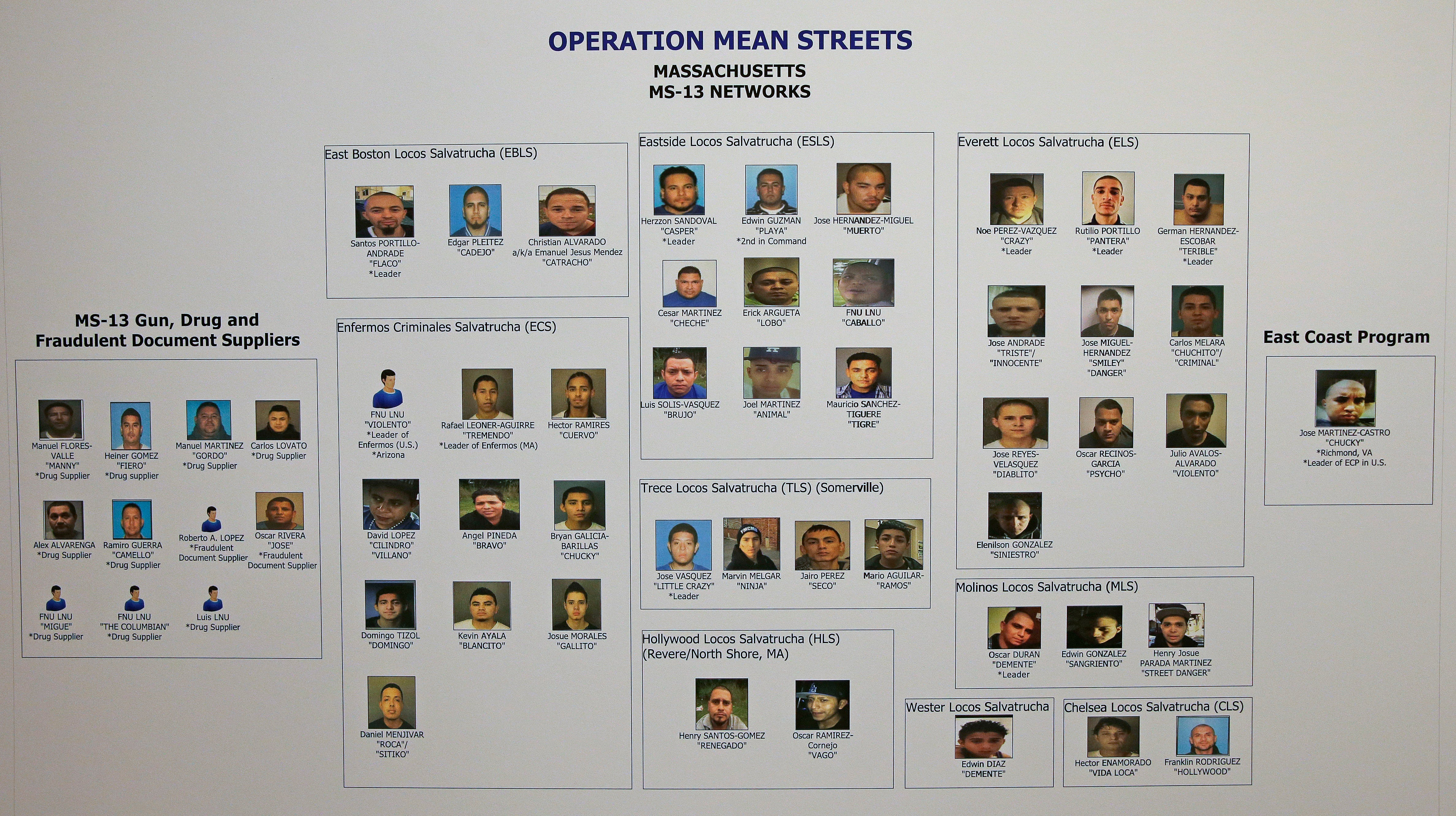 An array of head shots of more than 50 alleged gang members is displayed during a news conference at the U.S. Attorney's office in Boston, Friday, Jan. 29, 2016. Authorities say they have charged over 50 members of the MS-13 gang in and around Boston. The gang is notoriously violent and known for using machetes to kill victims. Nearly 40 members of the gang were arrested on Friday morning, according to officials.