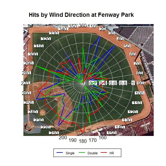 Wind direction and hits at Fenway Park