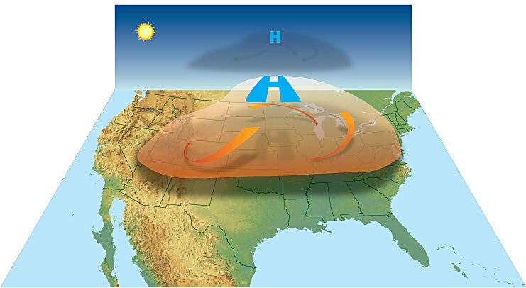High pressure acts like a cap on the atmosphere trapping heat and drying the air