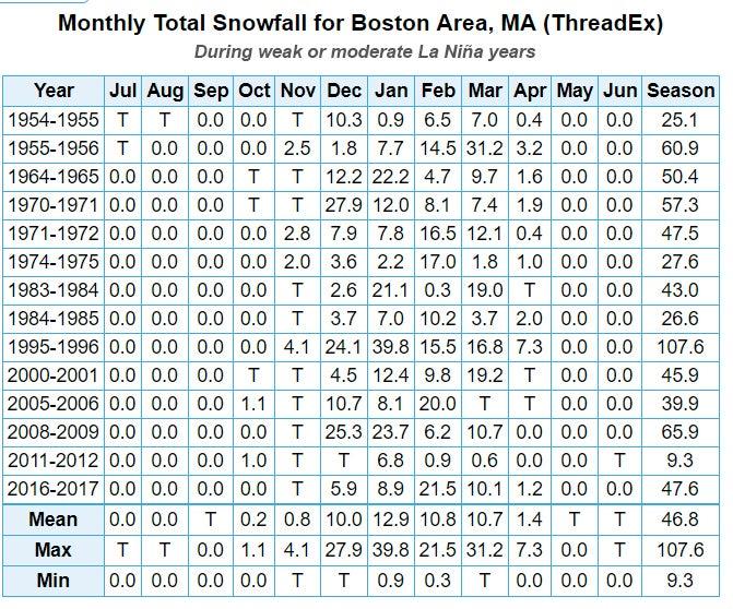 boston snowfall following La Nina