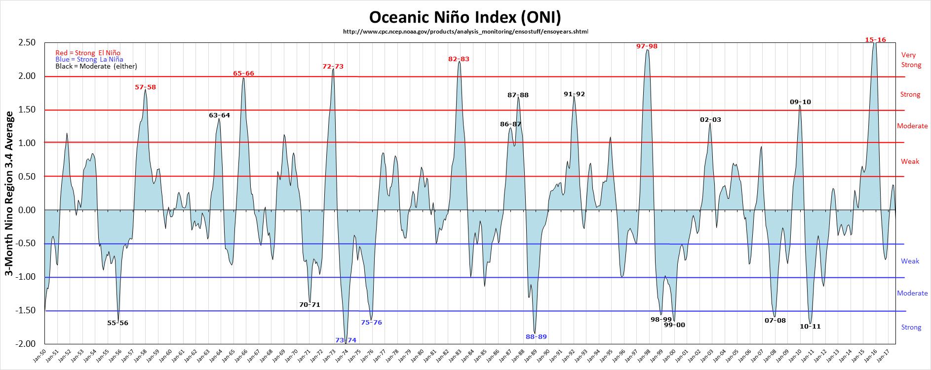 oscillation from El Nino to La Nina